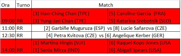 WTA Finals 2015 - 26 ottobre