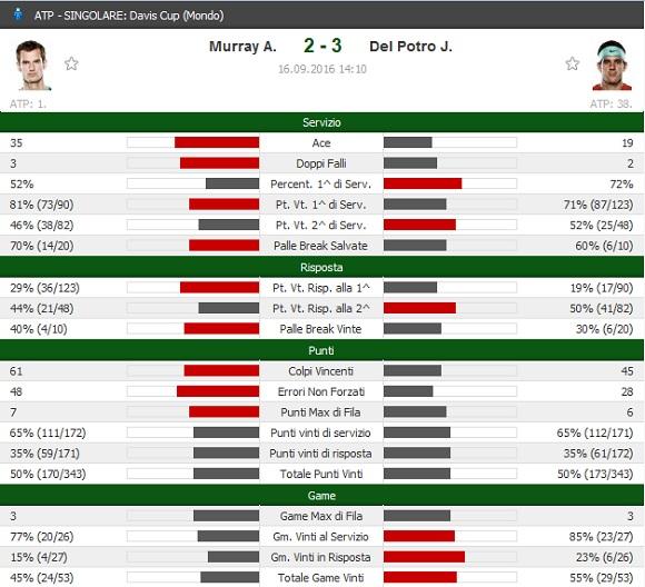 davis-cup-2016-murray-vs-del-potro-diretta