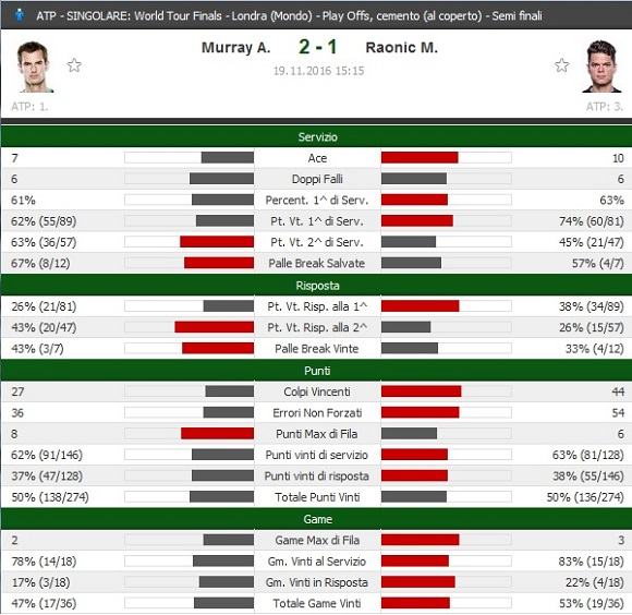finals2016-murray-vs-raonic-stats