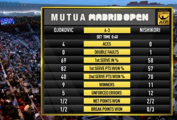 madrid-2016-djokovic-vs-nishikori-stats-set-1
