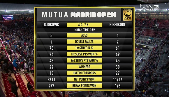 madrid-2016-djokovic-vs-nishikori-stats-set-2