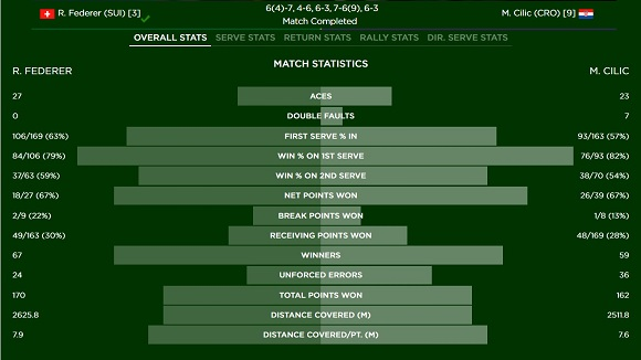 w2016-federer-vs-cilic-set-5